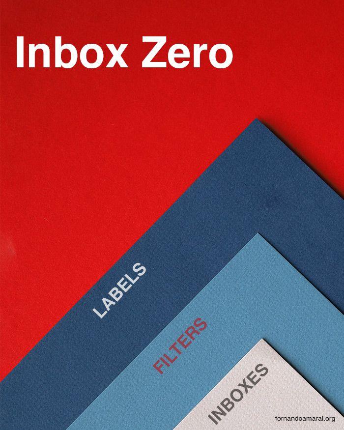 Inbox Zero methodology